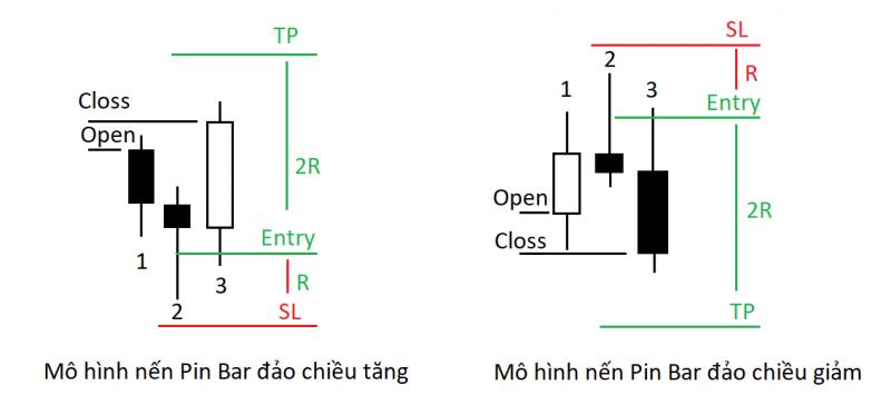 mo-hinh-nen-pin-bar-dao-chieu