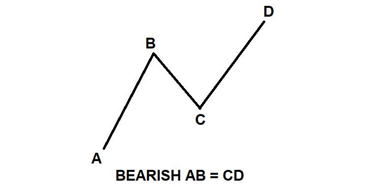 BEARISH-AB=CD