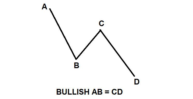 BULLISH-AB = CD