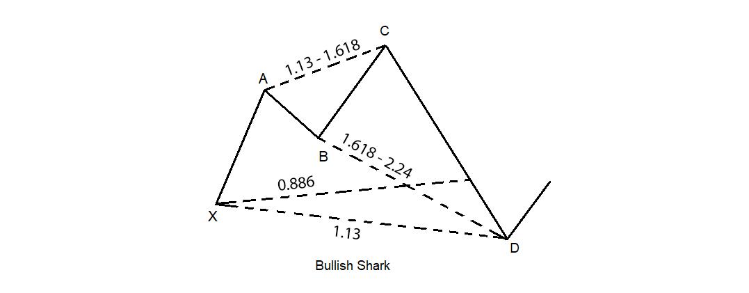 Harmonic-shark-2