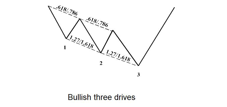 Three-drives-pattern-1