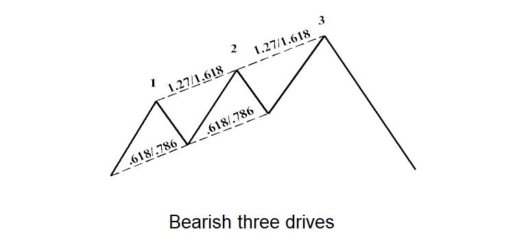 Three-drives-pattern-2