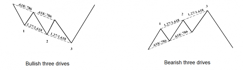 Three-drives-pattern