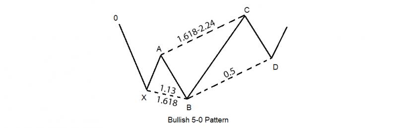 harmonic-5-0-pattern-2