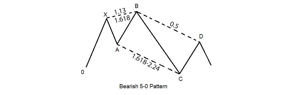 harmonic-5-0-pattern-3