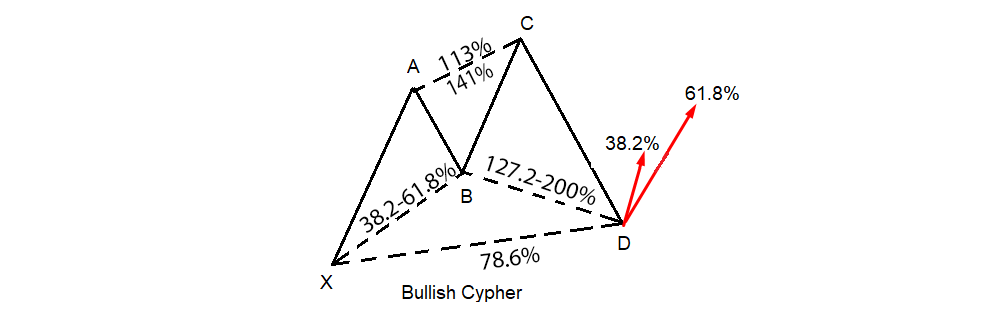 harmonic-cypher-2