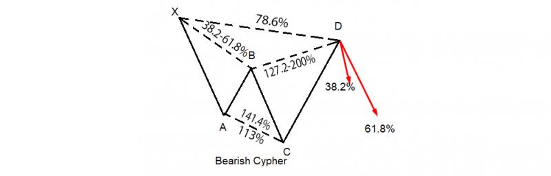 harmonic-cypher-3