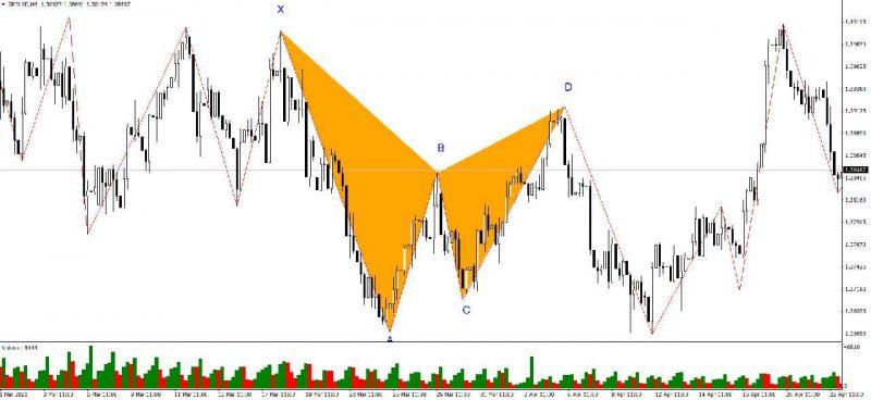 harmonic-pattern-2