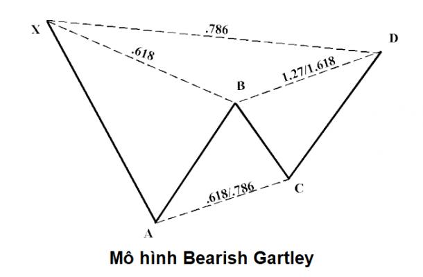 harmonic-pattern-bearish-gartley