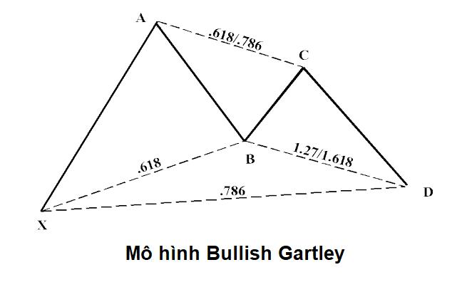 harmonic-pattern-bullish-gartley